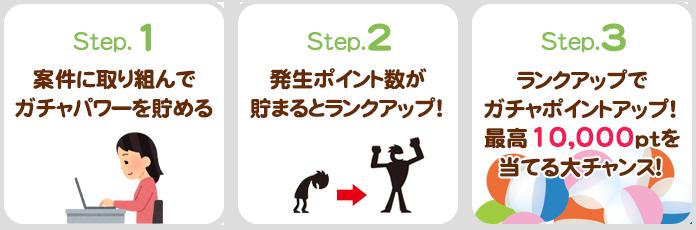 【Step1】案件に取り組んでガチャパワーを貯める→【Step2】発生ポイント数が貯まるとランクアップ→【Step3】ランクアップでガチャポイントアップ!最高10,000ptを当てる大チャンス!