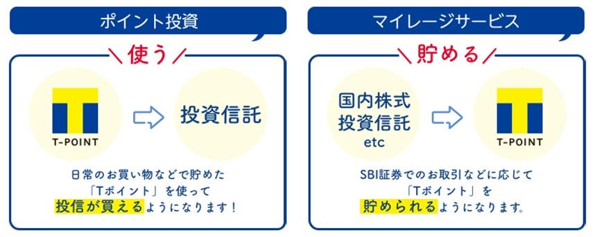 SBI証券でTポイントがたまる、使える!