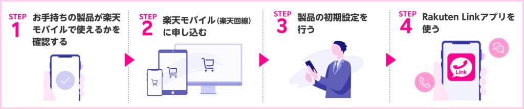 楽天モバイルのキャンペーン申込方法