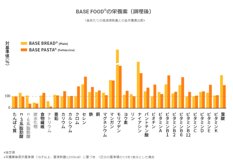 BASE FOOD(ベースフード)栄養素