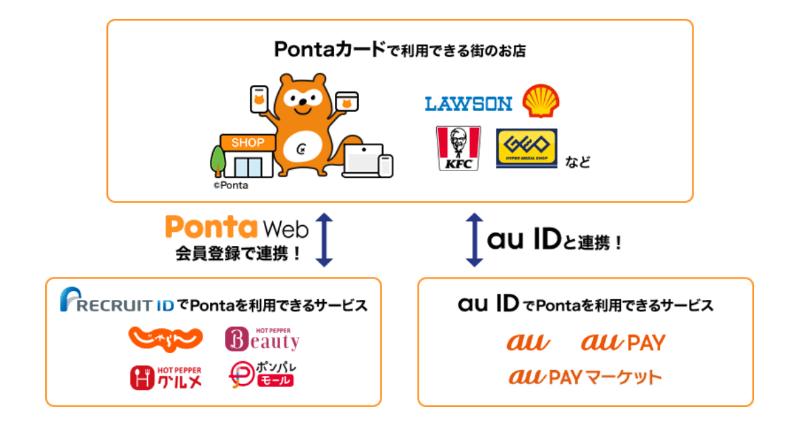 au PAYアプリとPontaカードの連携