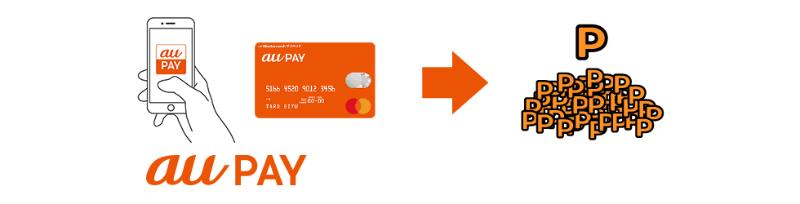 au PAYアプリの利用でPontaがたまる