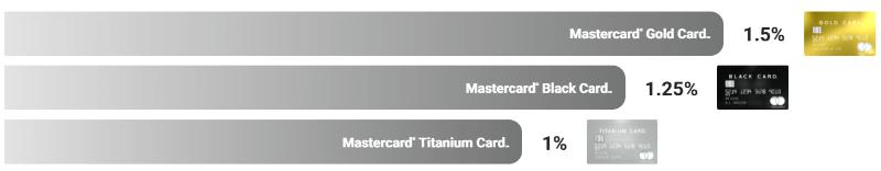 ラグジュアリーカードのポイント還元比較