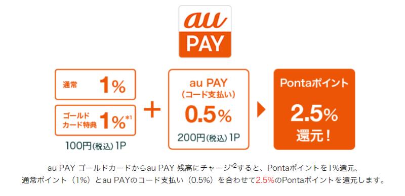 au PAY 残高チャージ+コード支払いで2.5%をポイント還元