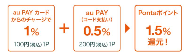 au PAY 残高へのチャージ+au PAY(コード支払い)利用がオススメ! 還元率1.5%になっておトク