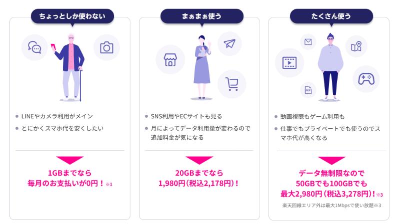 楽天モバイル料金プラン(利用頻度)