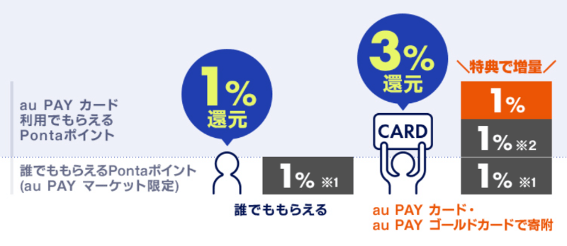 au PAYカードで期間中15,000円以上寄附すると最大3%pontaポイント還元!