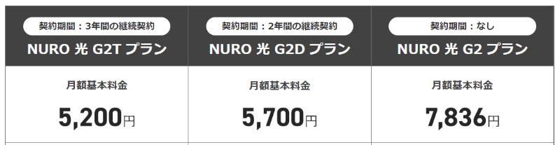 NURO光のキャンペーン対象プラン